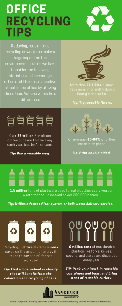 Info-graphic Office Recycling Tips